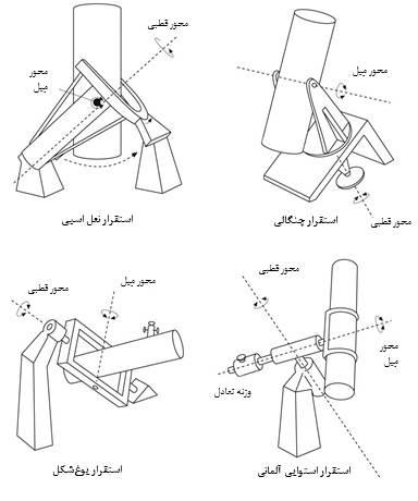 چند نمونه استقرارهای متفاوت تلسکوپها